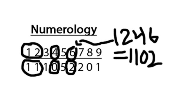 Breaking Down Numerology